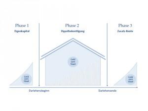 das wohn riester modell grundlagen hausbau hilfe info. Black Bedroom Furniture Sets. Home Design Ideas